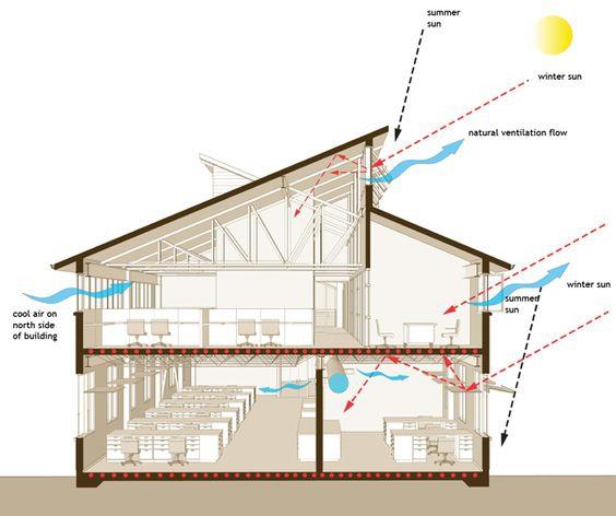 เลือกทิศบ้านยังไงดีที่สุด รับสร้างบ้าน