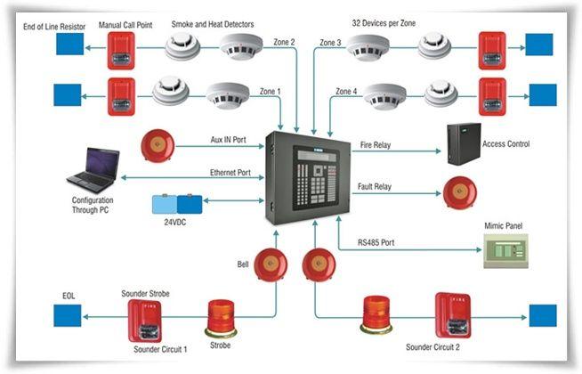 Fire alarm Systems คืออะไร