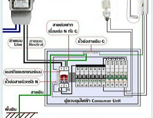 ระบบไฟฟ้าบ้าน